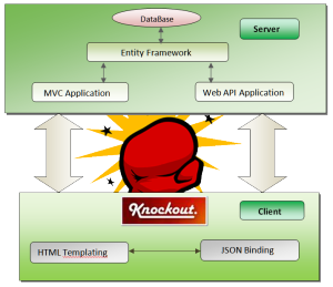 Complete End to End CRUD Operations Using Knockout.JS and EntityFramework 5 in MVC4 Application