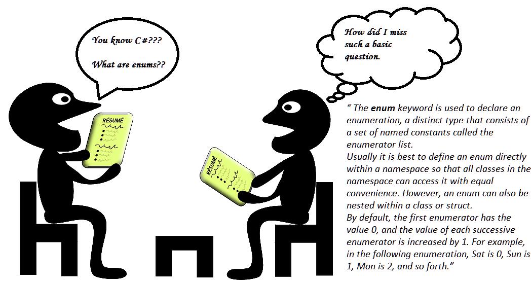 Diving in OOP (Day 6): Understanding Enums in C# (A PracticalApproach)