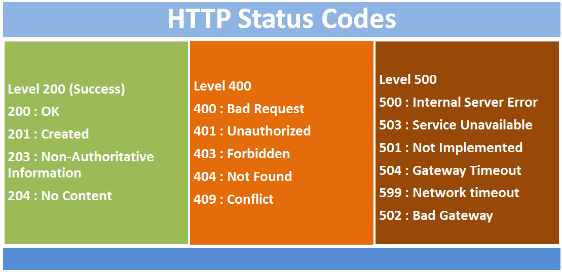 Create API with ASP.NET Core (Day 3): Working With HTTP Status Codes