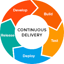 Continuous Delivery using Jenkins and Azure